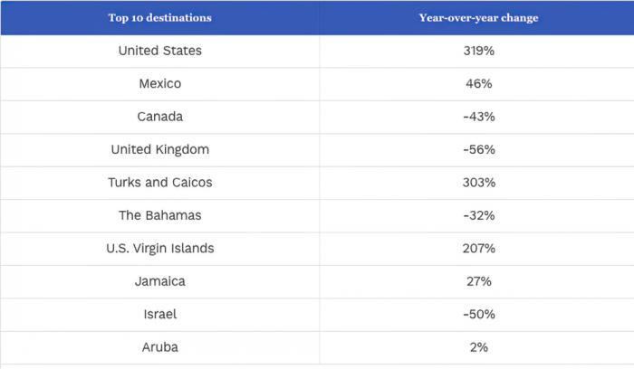 Caribbean Countries are the Most Popular U.S. Tourism Destinations